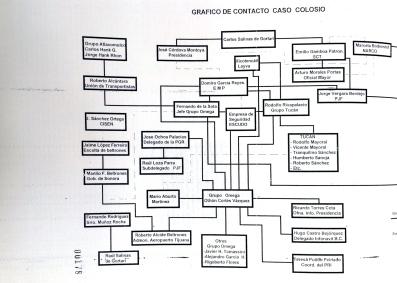 Gráfico de contacto caso Colosio